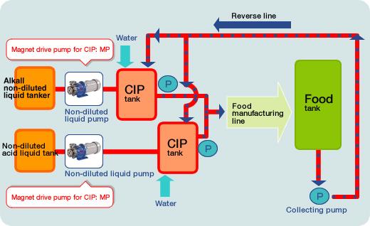 CIP plant