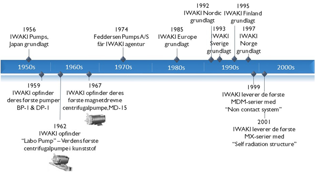 IWAKI timeline