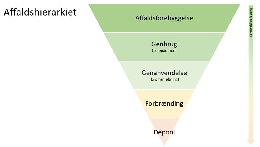 Affaldshierarkiet