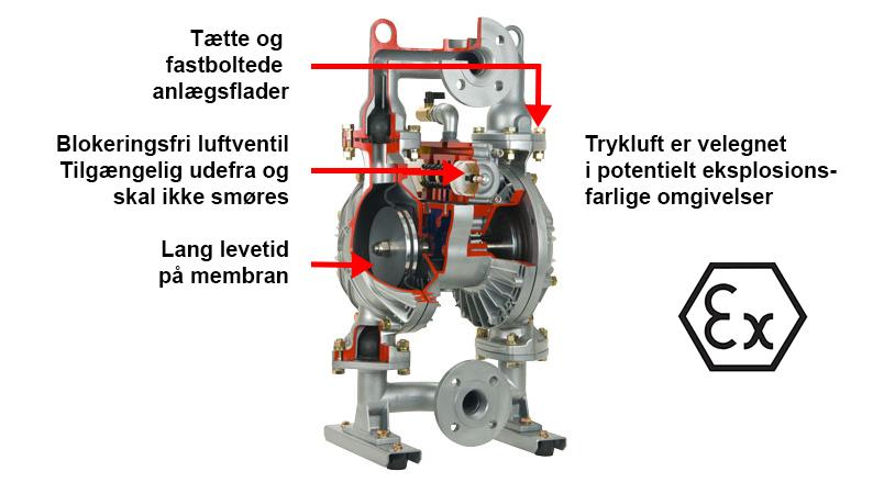YAMADA AODD pumper