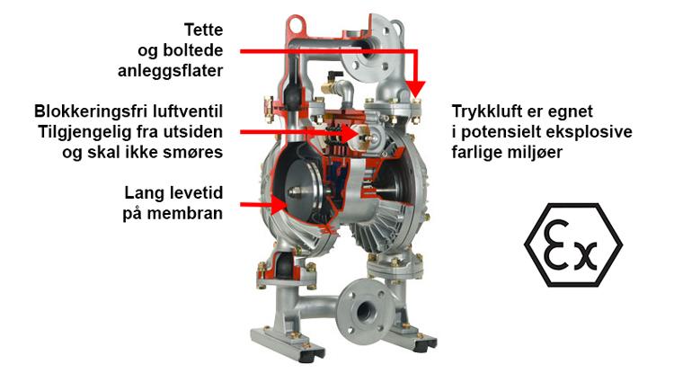 PlusAir AODD pumper