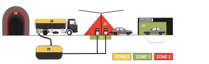 ATEX zoner