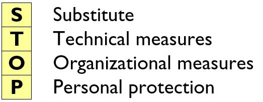 substitute, technical measures, org. measures, personal protection