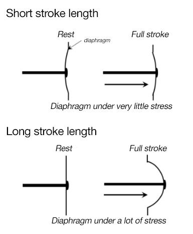 dosing pumps stroke length